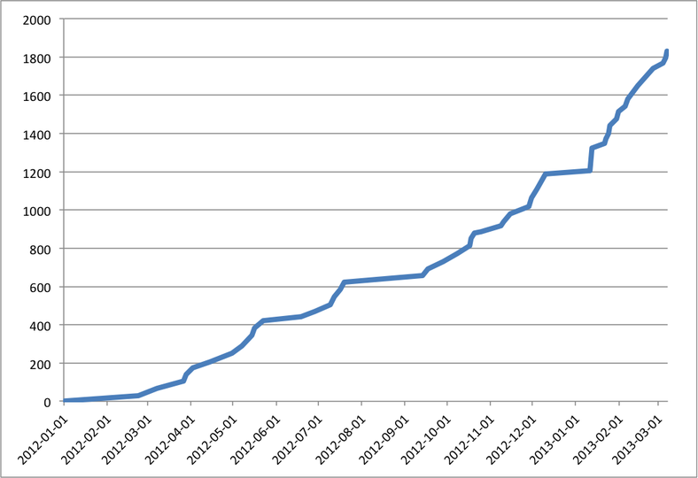 Cumulative Enrollment