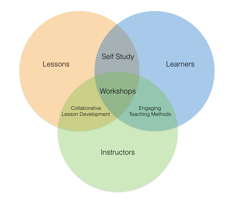 The Components of Software Carpentry